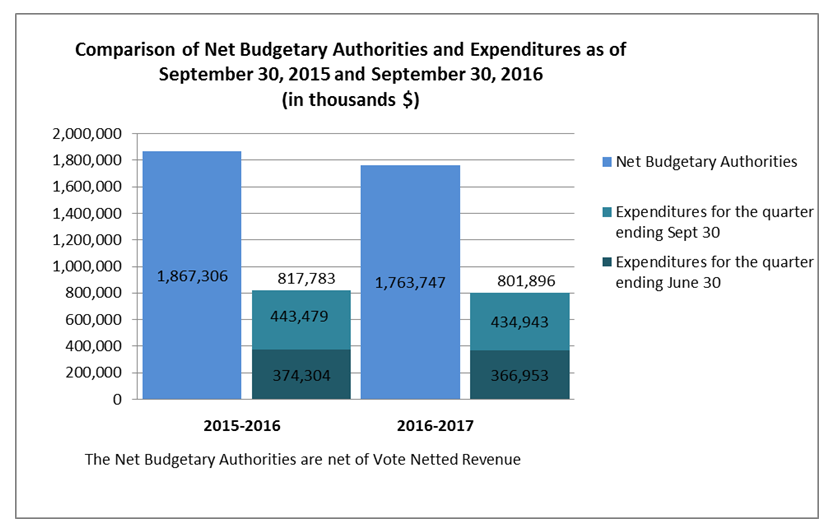 Comparison of Net Budgetary Authorities and Expenditures as of September 30, 2015 and September 30, 2016 (in thousands $)