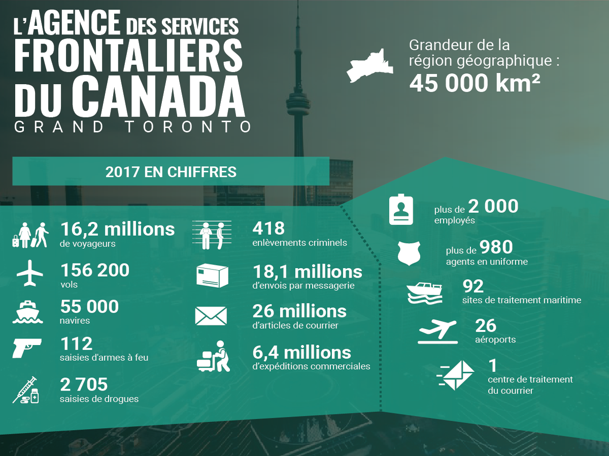 Infographic région de grand toronto